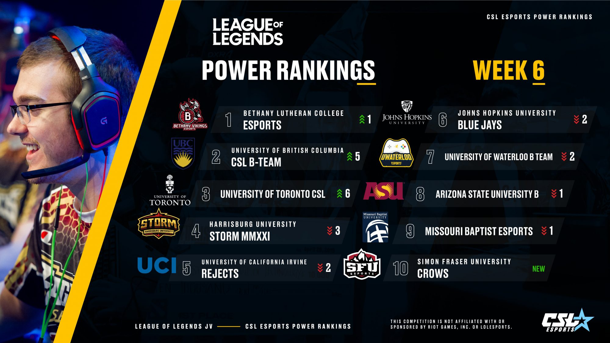 League of legends Power Rankings Week 6 from CSL Esports